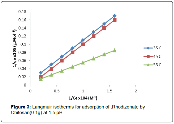 environmental-analytical-chemistry-Langmuir-isotherms-Rhodizonate