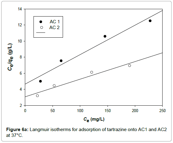environmental-analytical-chemistry-Langmuir-isotherms-adsorption
