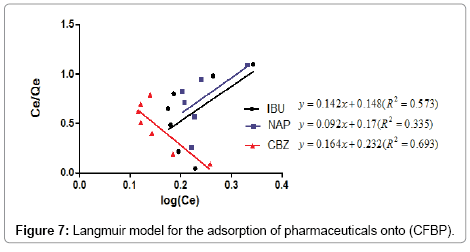 environmental-analytical-chemistry-Langmuir-model