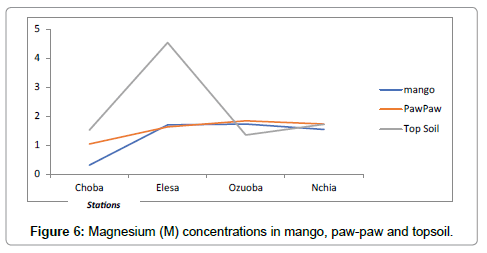 environmental-analytical-chemistry-Magnesium-concentrations