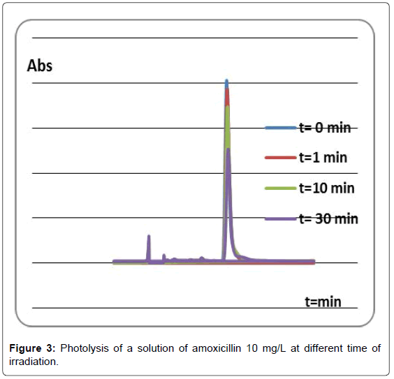 environmental-analytical-chemistry-Photolysis-solution-amoxicilli