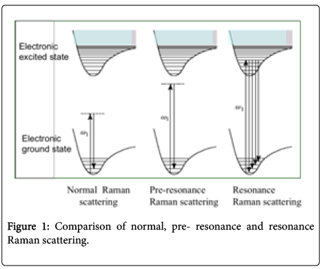 environmental-analytical-chemistry-Raman-scattering