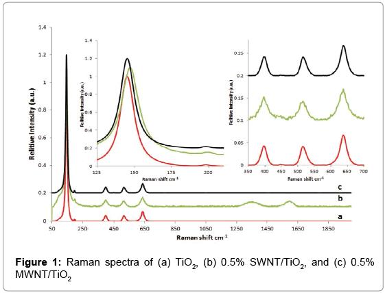 environmental-analytical-chemistry-Raman-spectra