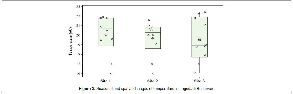 environmental-analytical-chemistry-Seasonal