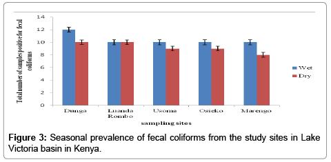 environmental-analytical-chemistry-Seasonal-prevalence