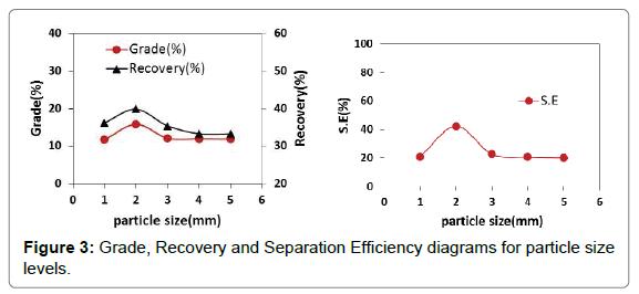 environmental-analytical-chemistry-Separation-Efficiency-diagrams