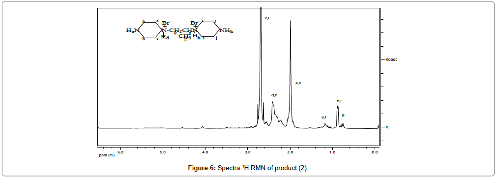 environmental-analytical-chemistry-Spectra-RMN