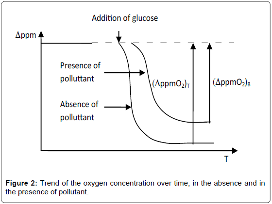 environmental-analytical-chemistry-Trend-oxygen-concentration