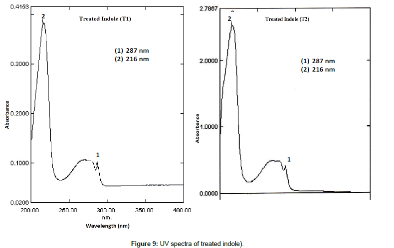 environmental-analytical-chemistry-UV-spectra