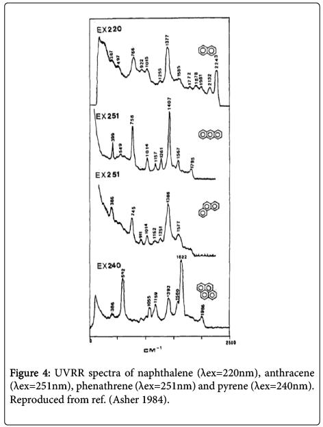 environmental-analytical-chemistry-UVRR-spectra