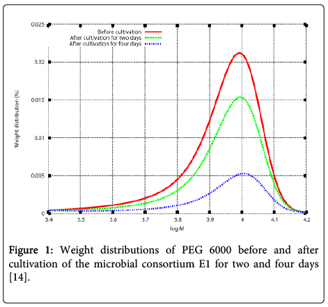 environmental-analytical-chemistry-Weight-distributions