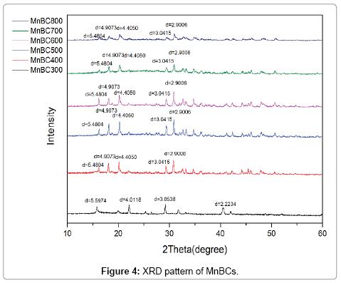 environmental-analytical-chemistry-XRD-pattern