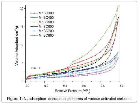 environmental-analytical-chemistry-adsorption–desorption