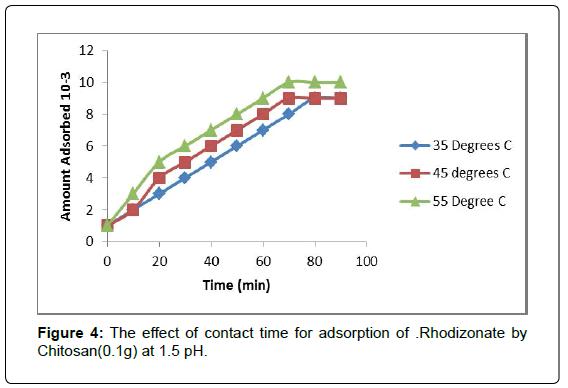 environmental-analytical-chemistry-adsorption-Rhodizonate-Chitosan