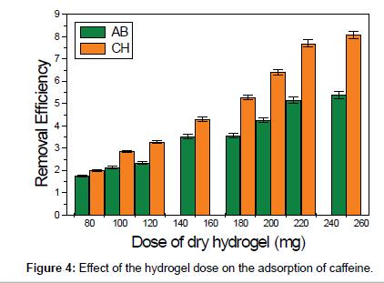 environmental-analytical-chemistry-adsorption-caffeine