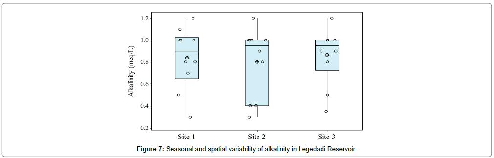 environmental-analytical-chemistry-alkalinity
