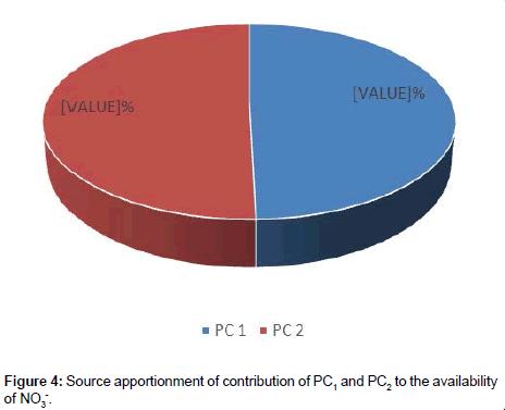 environmental-analytical-chemistry-availability