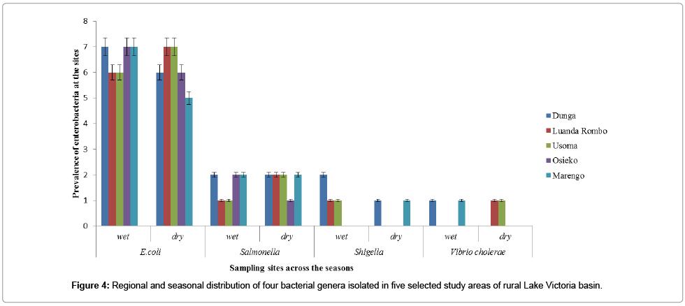 environmental-analytical-chemistry-bacterial-genera