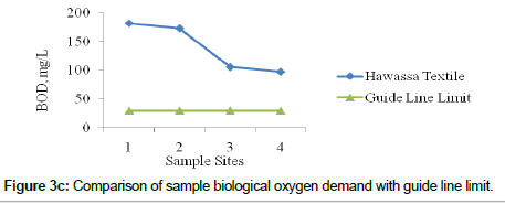 environmental-analytical-chemistry-biological-oxygen