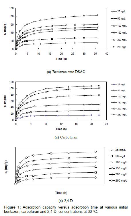 environmental-analytical-chemistry-capacity-versus