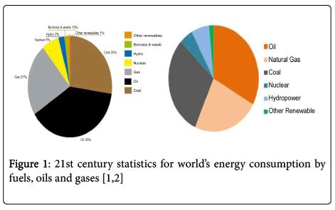 environmental-analytical-chemistry-century-statistics