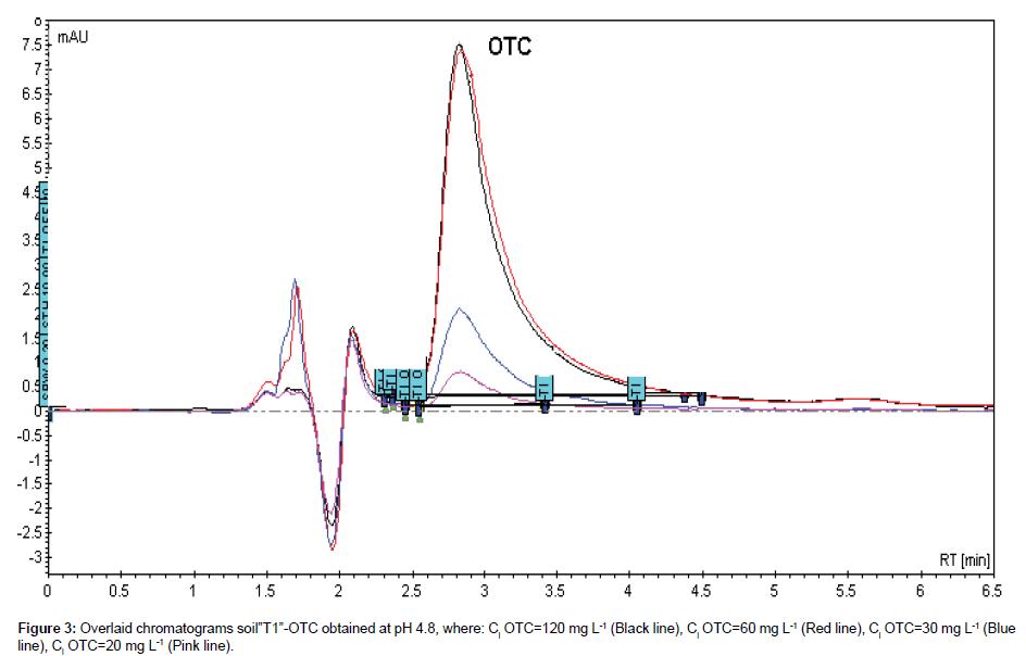 environmental-analytical-chemistry-chromatograms