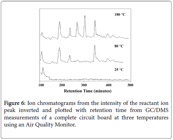 environmental-analytical-chemistry-chromatograms-intensity-reactant