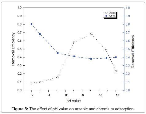 environmental-analytical-chemistry-chromium-adsorption