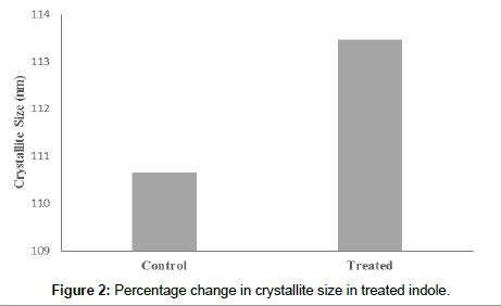 environmental-analytical-chemistry-crystallite-size