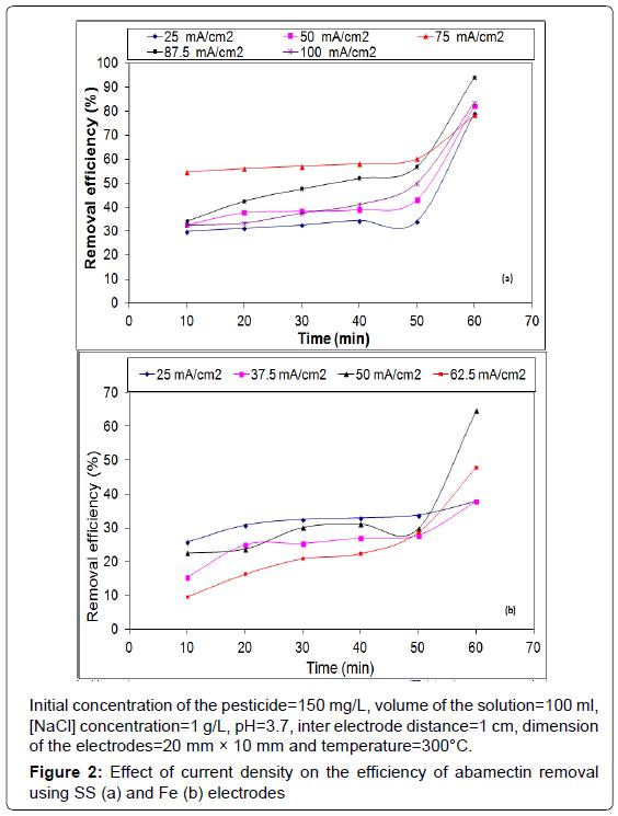 environmental-analytical-chemistry-current-density-abamectin