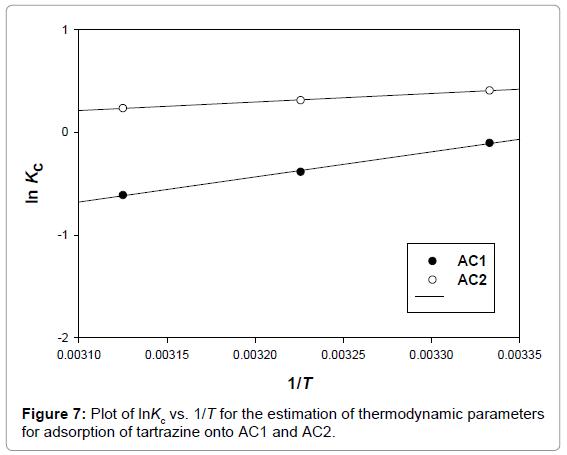 environmental-analytical-chemistry-estimation-thermodynamic-parameters