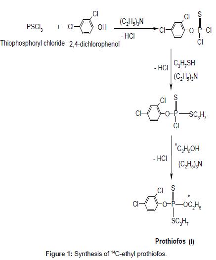 environmental-analytical-chemistry-ethyl-prothiofos