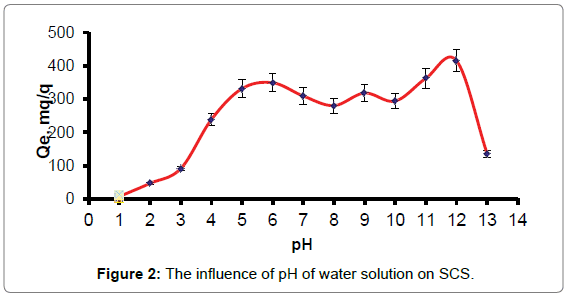 environmental-analytical-chemistry-influence