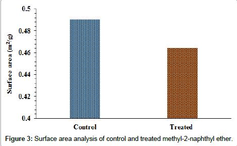 environmental-analytical-chemistry-lag-patterns