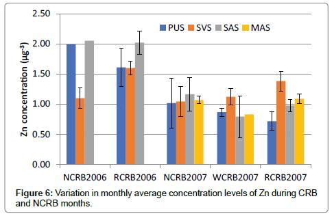 environmental-analytical-chemistry-levels-Zn