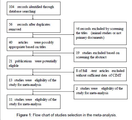 environmental-analytical-chemistry-meta-analysis