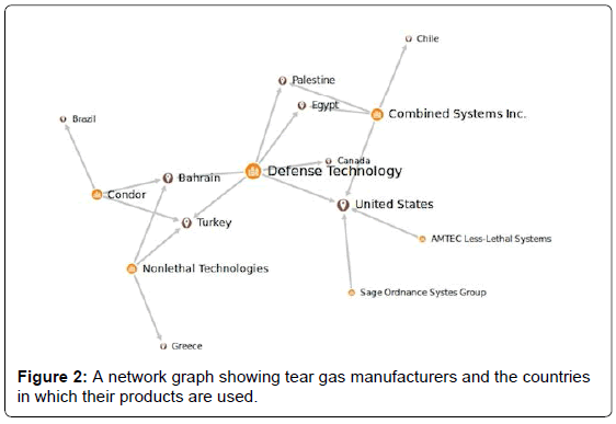 environmental-analytical-chemistry-network-graph-manufacturers