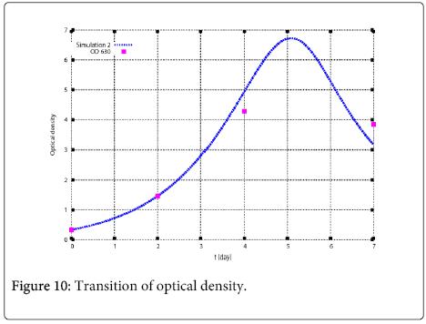 environmental-analytical-chemistry-optical-density