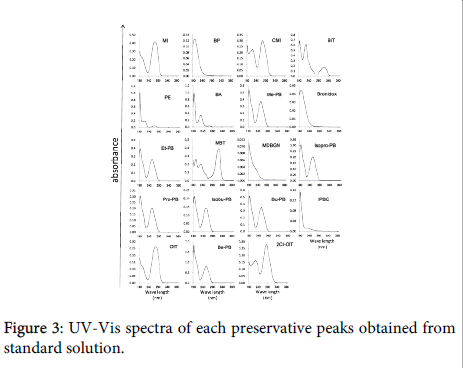 environmental-analytical-chemistry-preservative-peaks