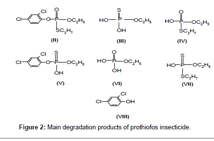 environmental-analytical-chemistry-prothiofos-insecticide