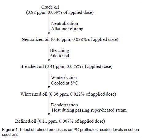 environmental-analytical-chemistry-prothiofos-residue