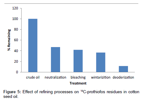 environmental-analytical-chemistry-refining-processes