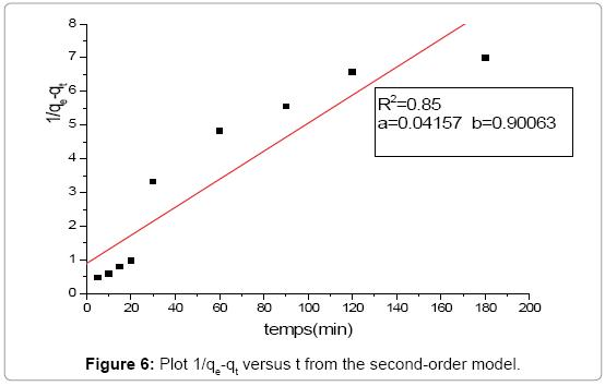 environmental-analytical-chemistry-second-order-model
