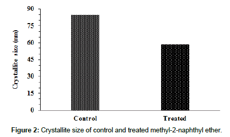 environmental-analytical-chemistry-short-term-exposure