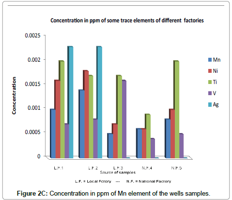 environmental-analytical-ppm-Mn-TEs