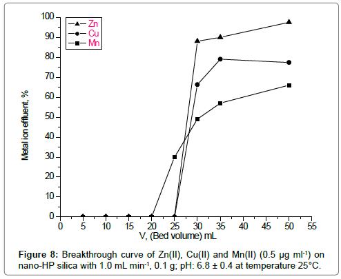 environmental-analytical-toxicology-Breakthrough