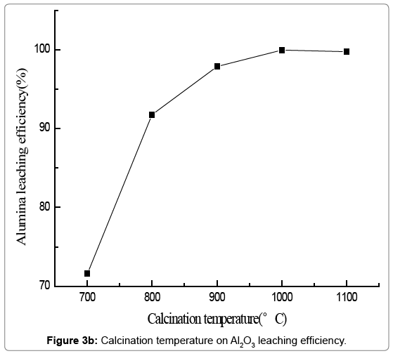 environmental-analytical-toxicology-Calcination-temperature