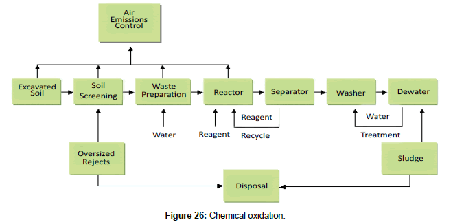 environmental-analytical-toxicology-Chemical-oxidation