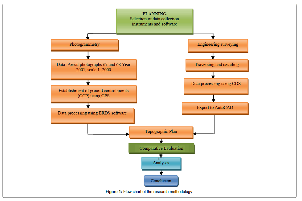 environmental-analytical-toxicology-Flow-chart-research-methodology
