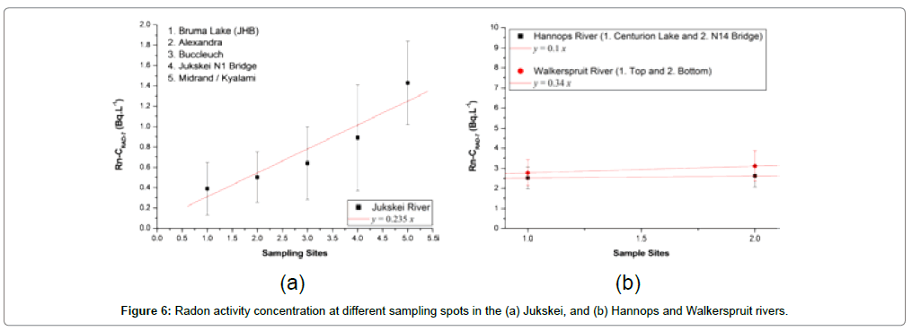 environmental-analytical-toxicology-Hannops-Walkerspruit-rivers